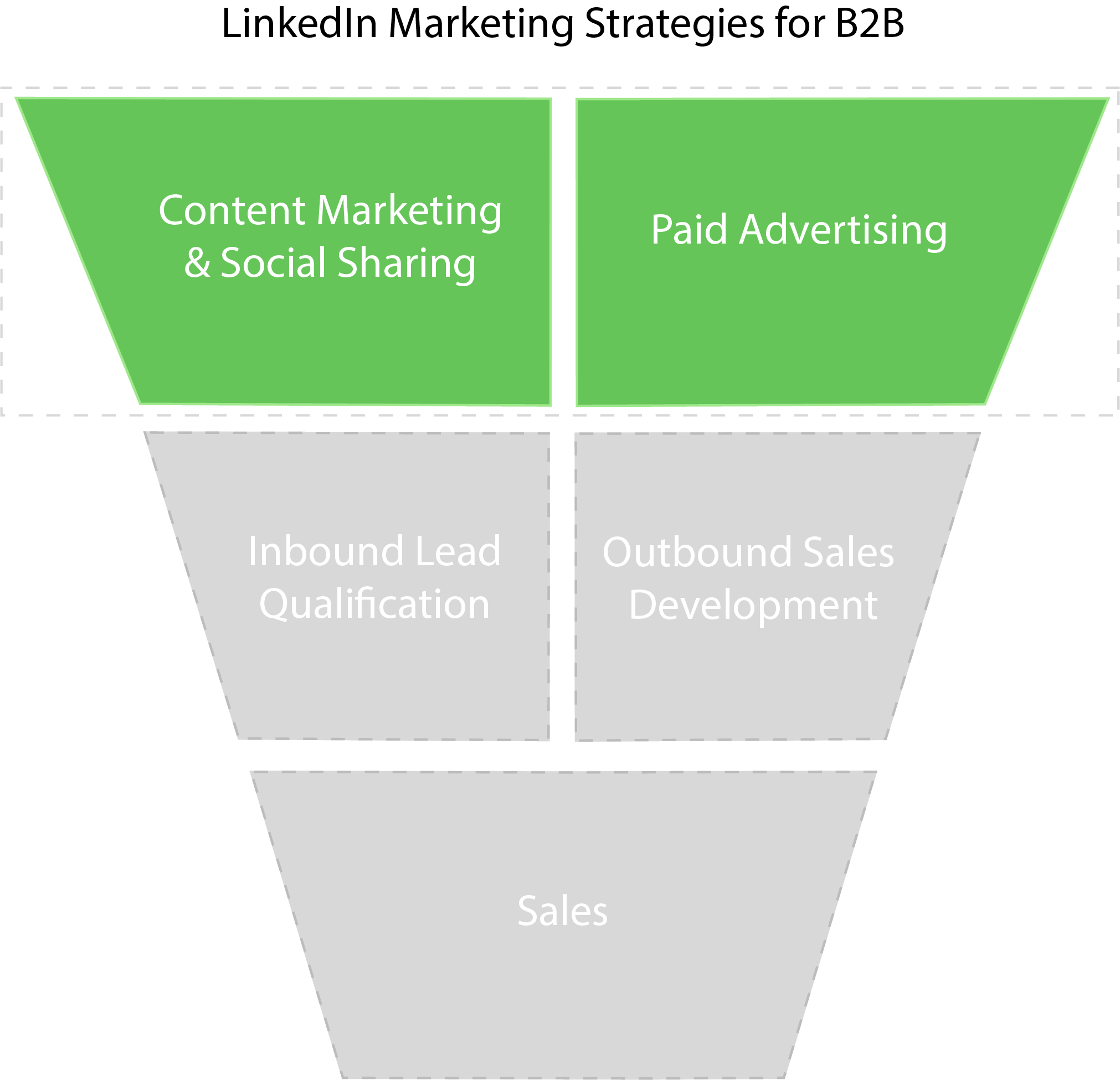 B2B LinkedIn marketing strategy