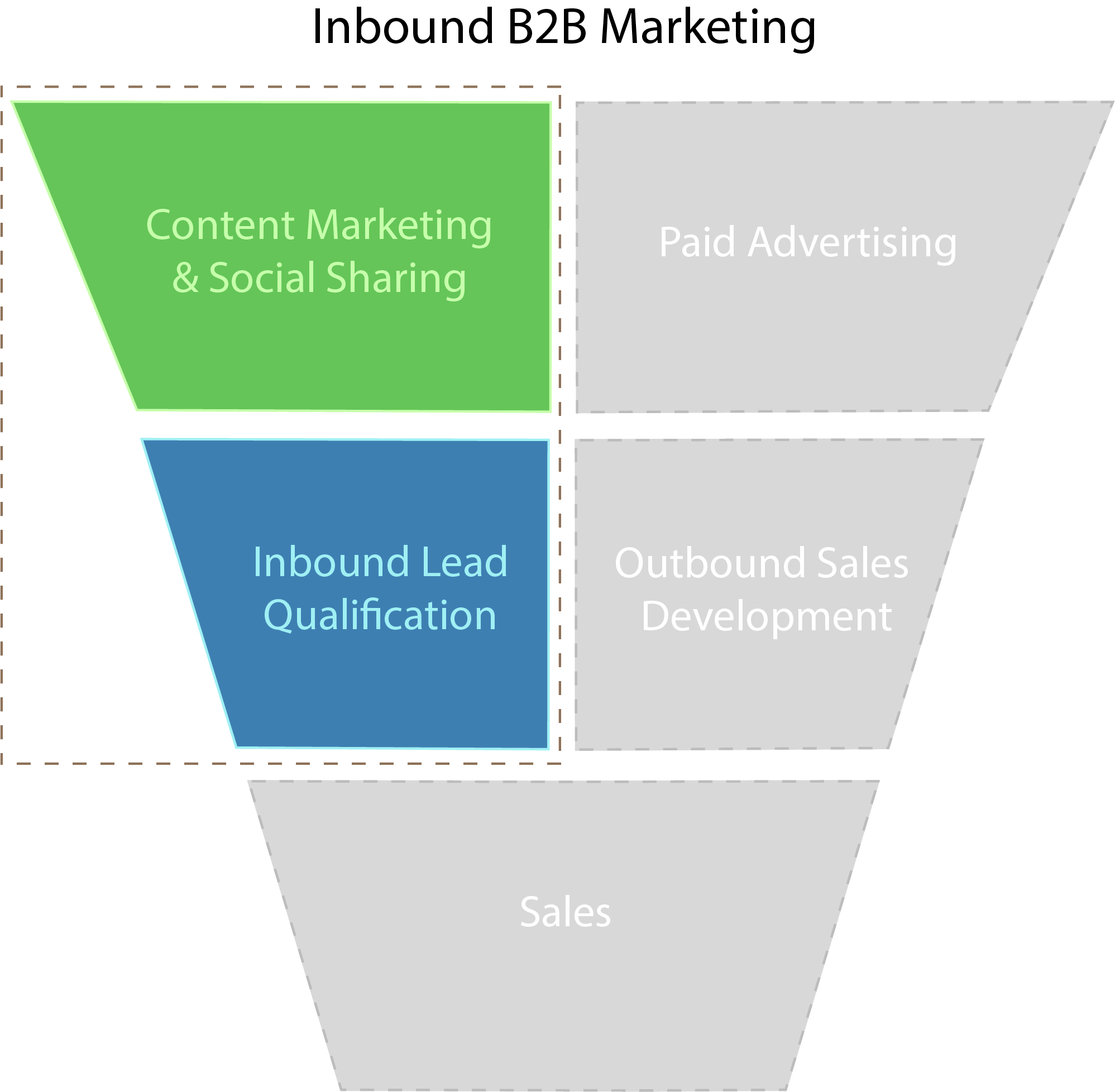 Inbound B2B marketing services