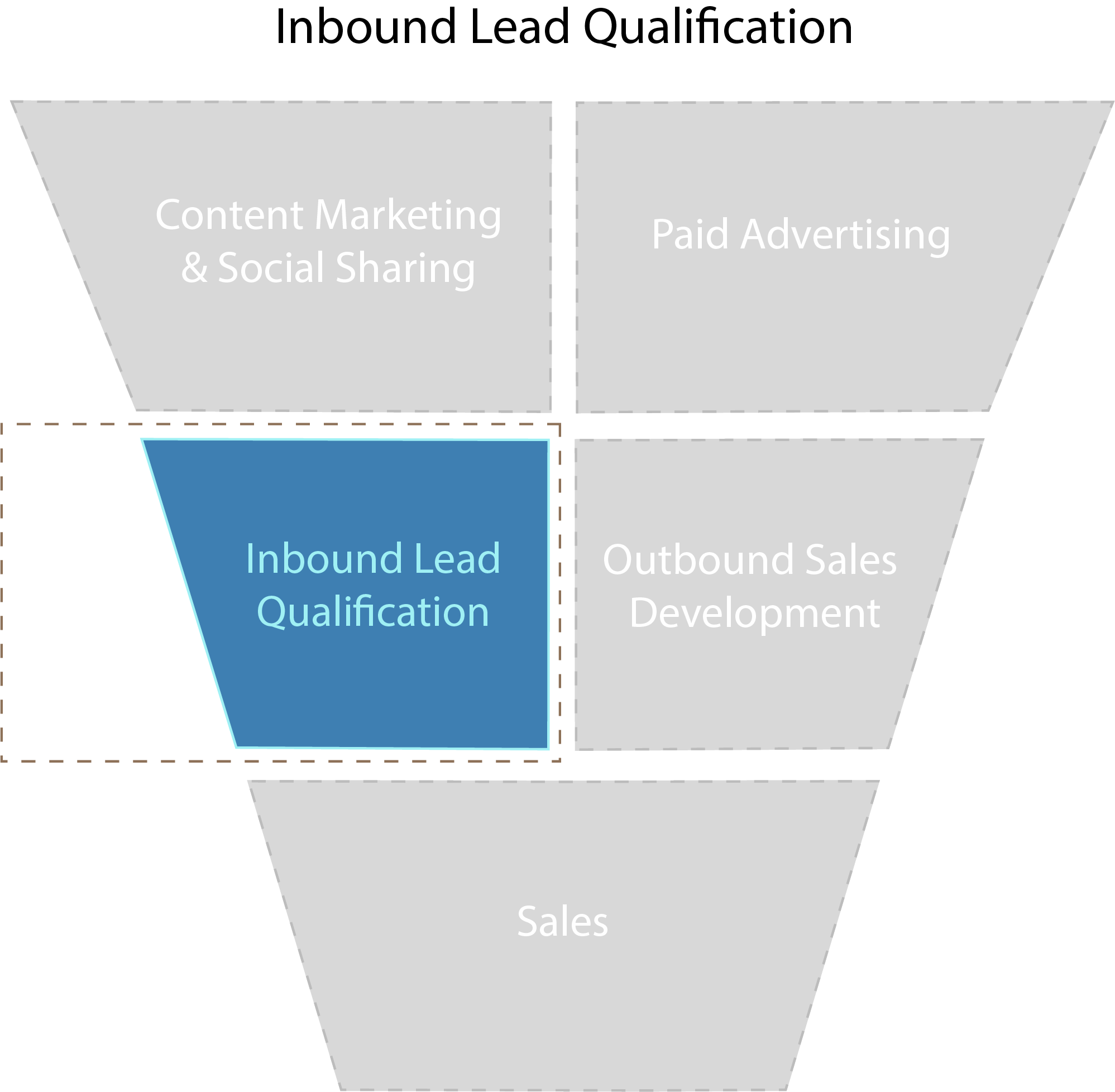Inbound Lead Qualification Services For  Enterprise Companies